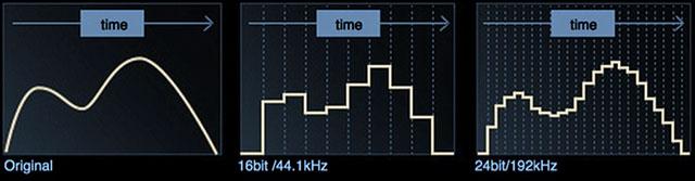 Аудиоконтроллер AC'97, HDA, DSP