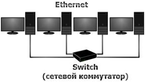 Проектирование локальной сети
