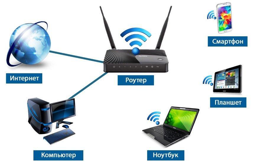 Маршрутизатор или роутер: описание сетевого устройства