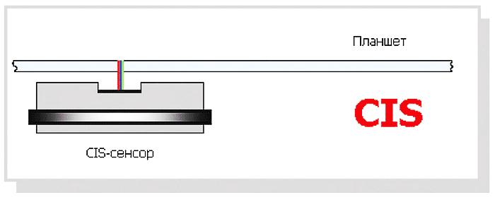 Сканер: характеристики устройства ввода